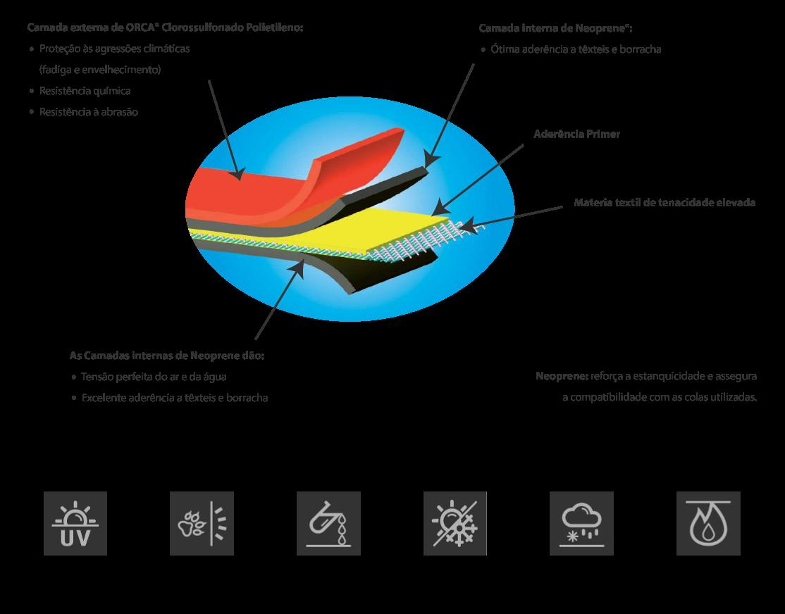 Tecido Hypalon/Neoprene ORCA
